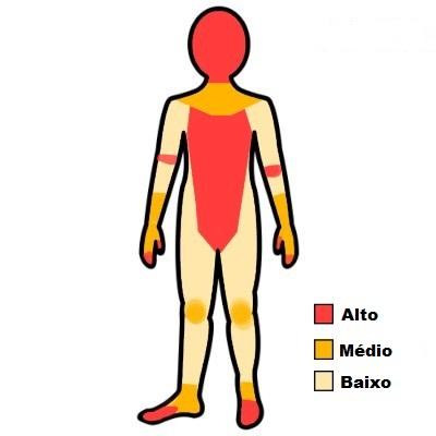 qual parte do corpo da mais dor ao tatuar